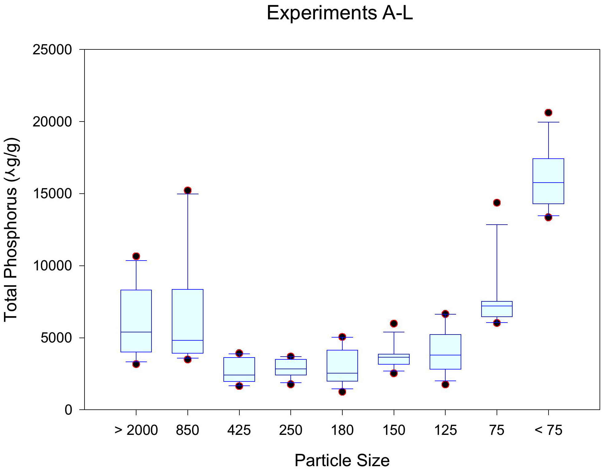 Concentrations of Total Phosphorus by Particle Size in Residential Solids Used in the Ultra-Urban Pilot Testing